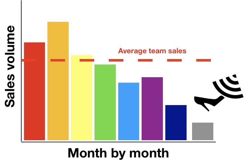 Sales results ebb